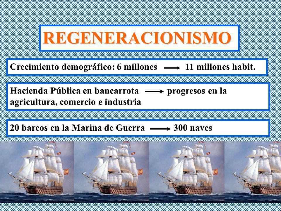 REGENERACIONISMO Crecimiento demográfico: 6 millones 11 millones habit.