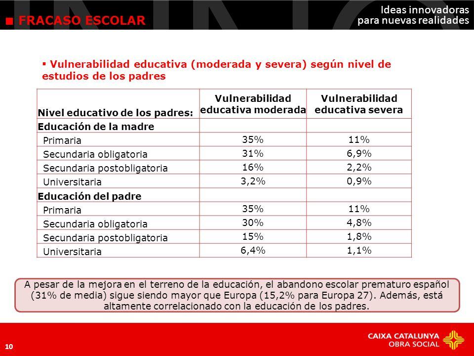 Vulnerabilidad educativa moderada Vulnerabilidad educativa severa