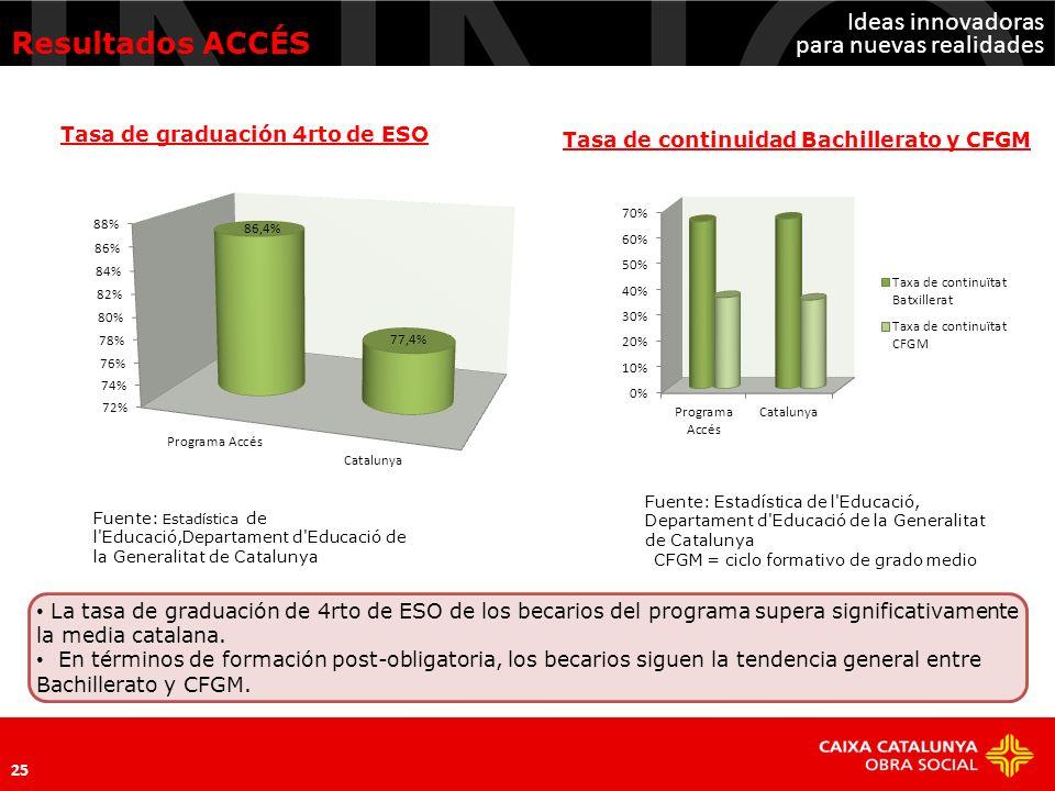 Resultados ACCÉS Tasa de graduación 4rto de ESO