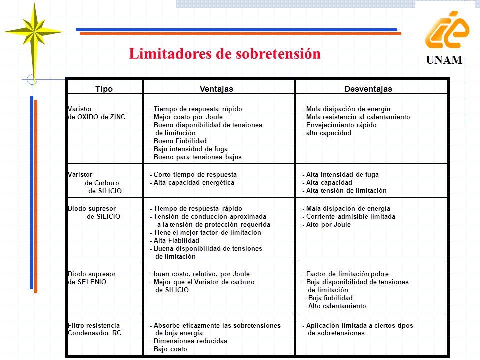 Limitadores de sobretensión