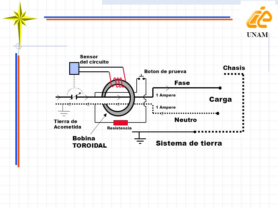 UNAM Carga Sistema de tierra Chasis Fase Neutro Bobina TOROIDAL Sensor