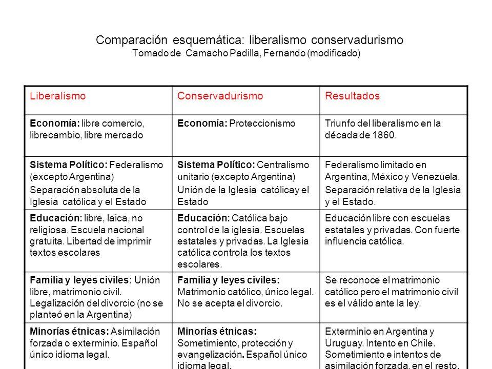 Comparación esquemática: liberalismo conservadurismo Tomado de Camacho Padilla, Fernando (modificado)