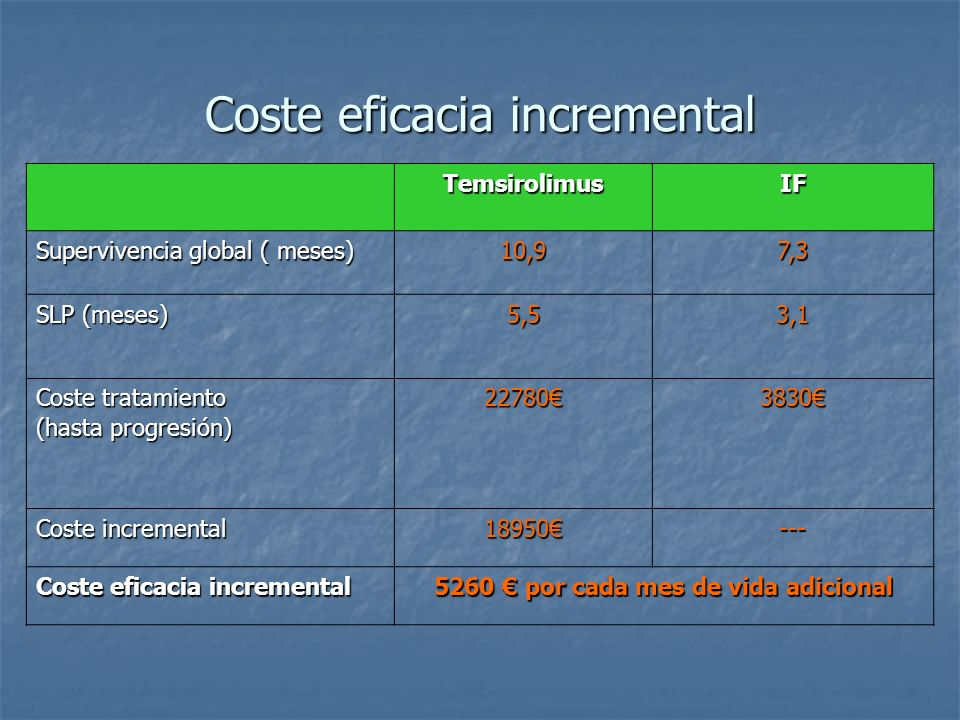 Coste eficacia incremental