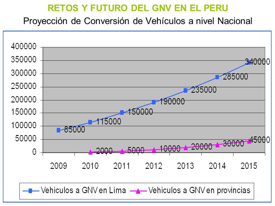 RETOS Y FUTURO DEL GNV EN EL PERU Proyección de Conversión de Vehículos a nivel Nacional