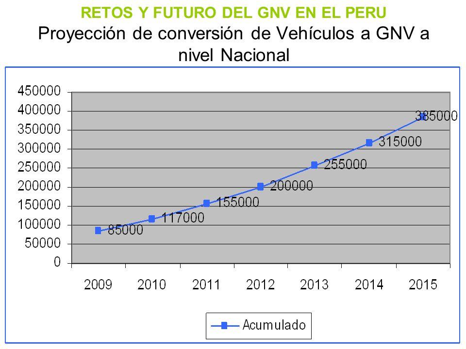 RETOS Y FUTURO DEL GNV EN EL PERU Proyección de conversión de Vehículos a GNV a nivel Nacional