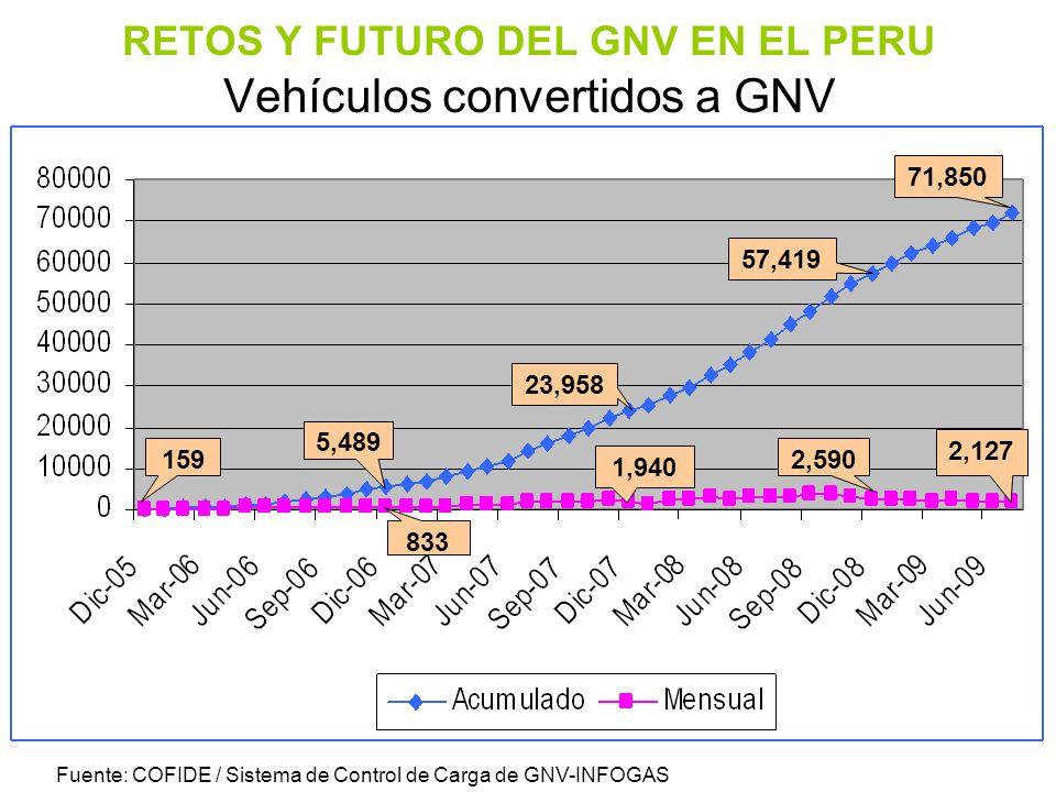 RETOS Y FUTURO DEL GNV EN EL PERU Vehículos convertidos a GNV
