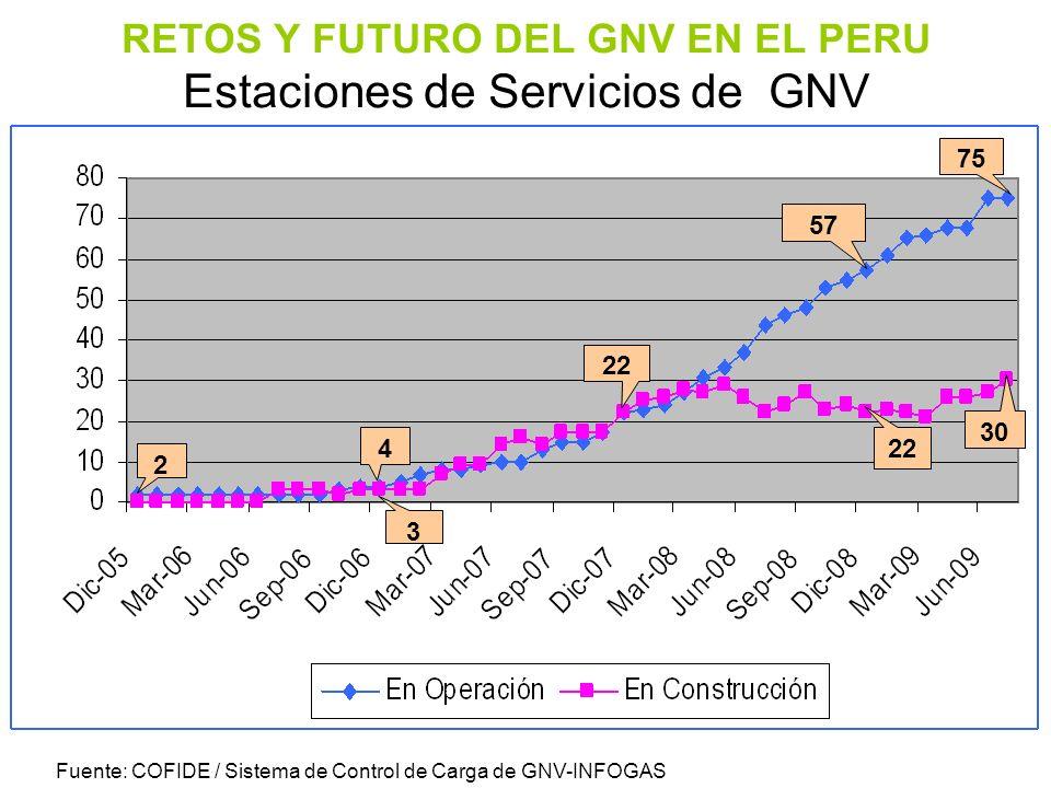 RETOS Y FUTURO DEL GNV EN EL PERU Estaciones de Servicios de GNV