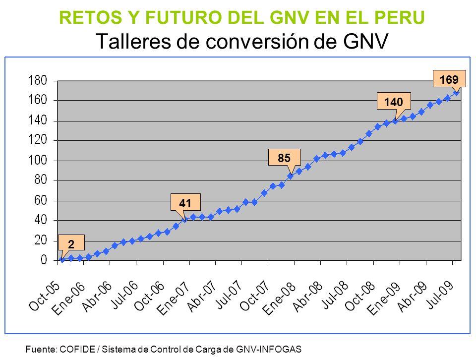 RETOS Y FUTURO DEL GNV EN EL PERU Talleres de conversión de GNV