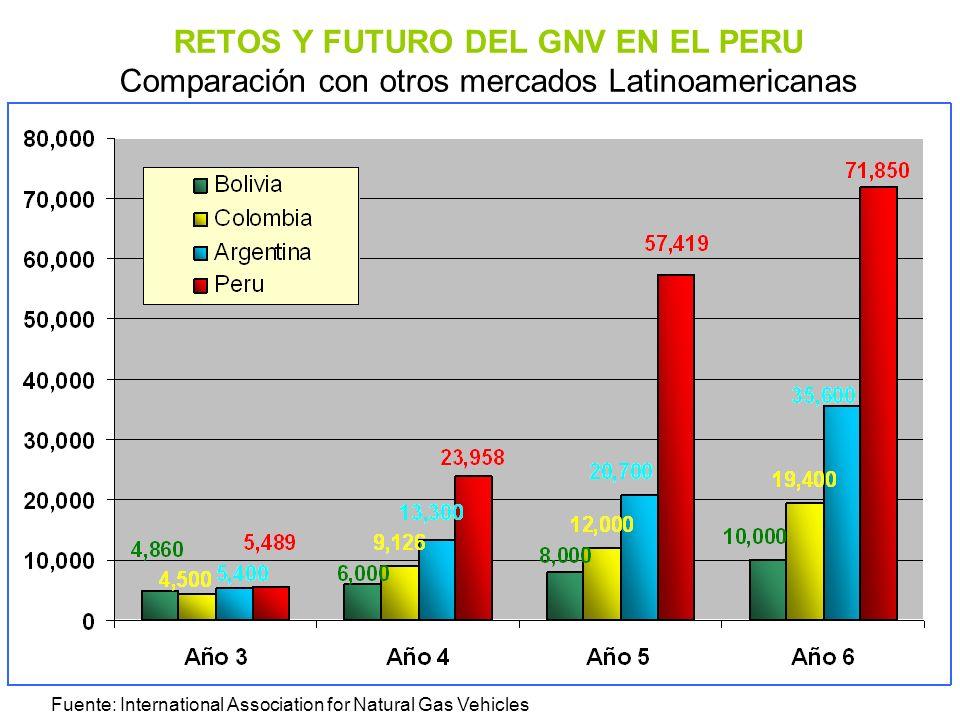 RETOS Y FUTURO DEL GNV EN EL PERU Comparación con otros mercados Latinoamericanas