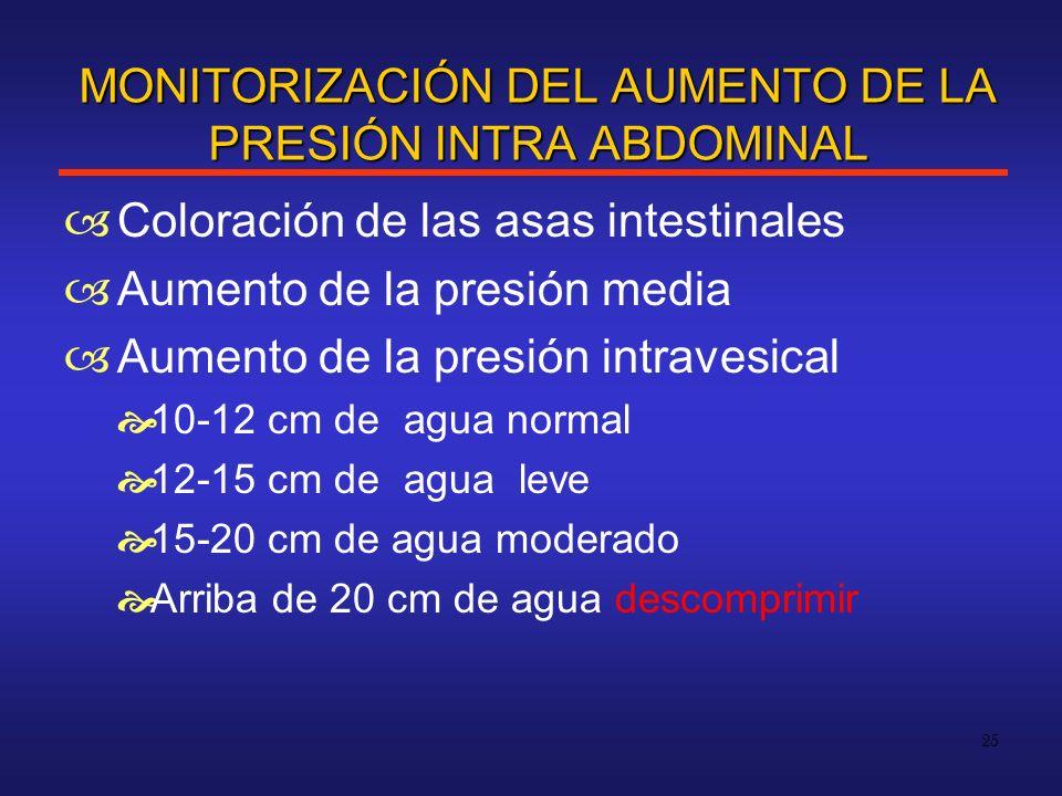 MONITORIZACIÓN DEL AUMENTO DE LA PRESIÓN INTRA ABDOMINAL