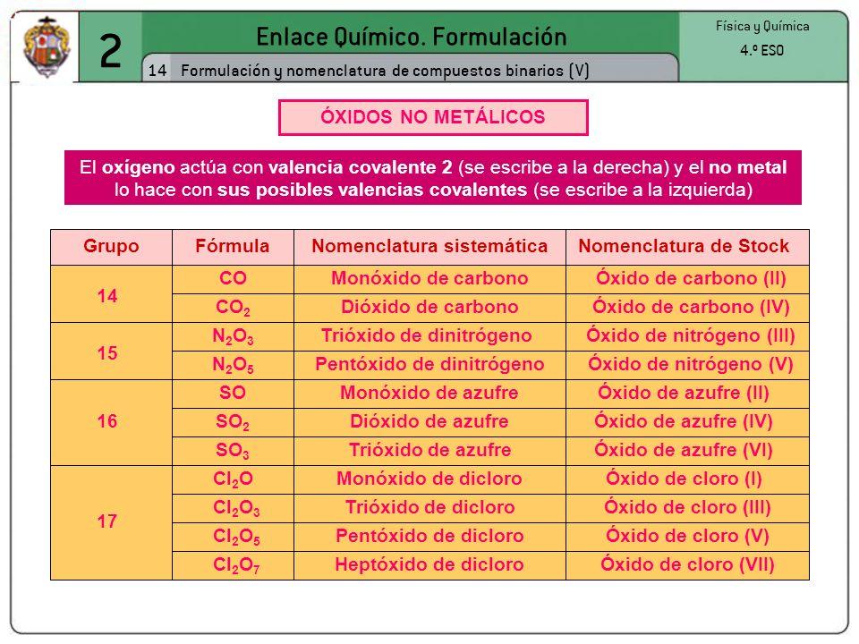 2 Enlace Químico. Formulación 14