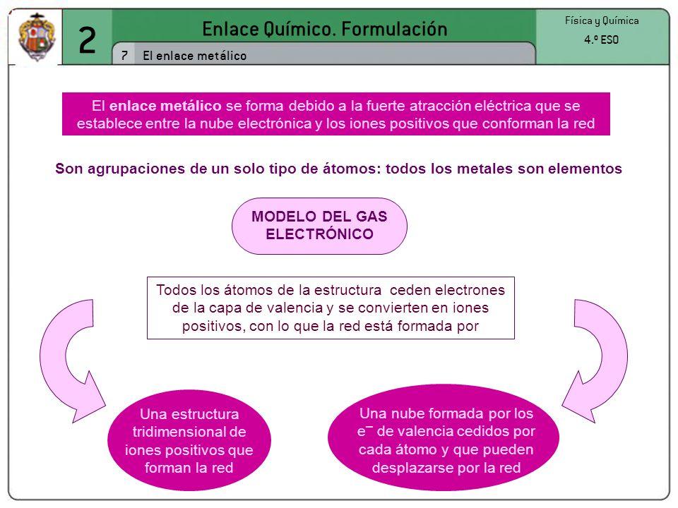 MODELO DEL GAS ELECTRÓNICO