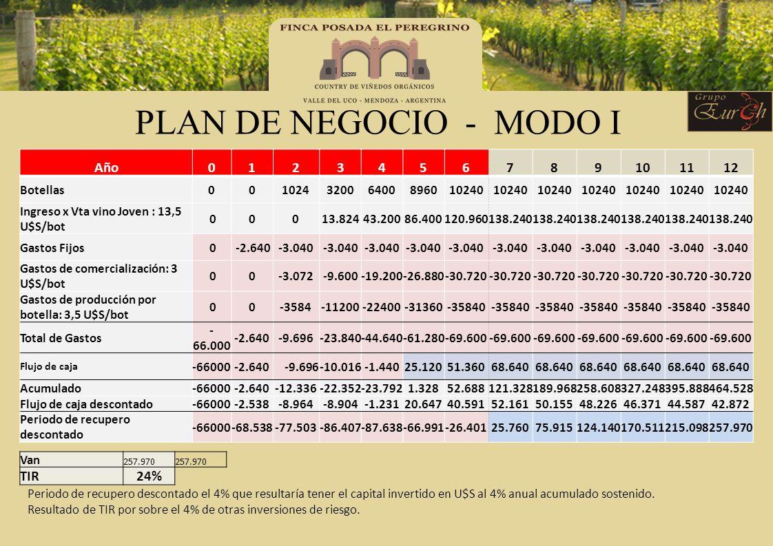 PLAN DE NEGOCIO - MODO I Año 1 2 3 4 5 6 7 8 9 10 11 12 TIR 24%