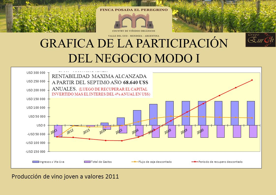 GRAFICA DE LA PARTICIPACIÓN DEL NEGOCIO MODO I