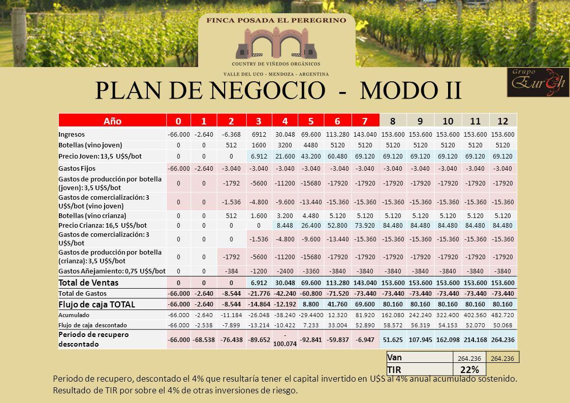 PLAN DE NEGOCIO - MODO II
