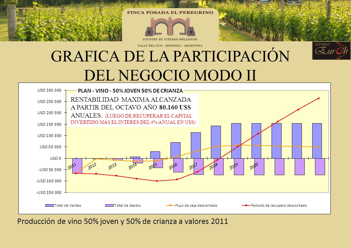 GRAFICA DE LA PARTICIPACIÓN DEL NEGOCIO MODO II