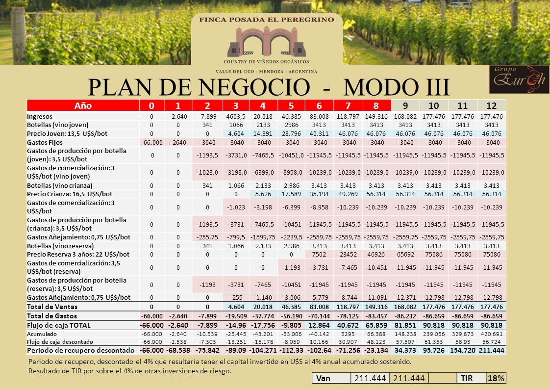 PLAN DE NEGOCIO - MODO III