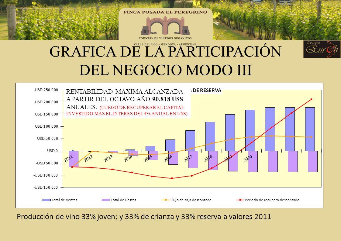 GRAFICA DE LA PARTICIPACIÓN DEL NEGOCIO MODO III