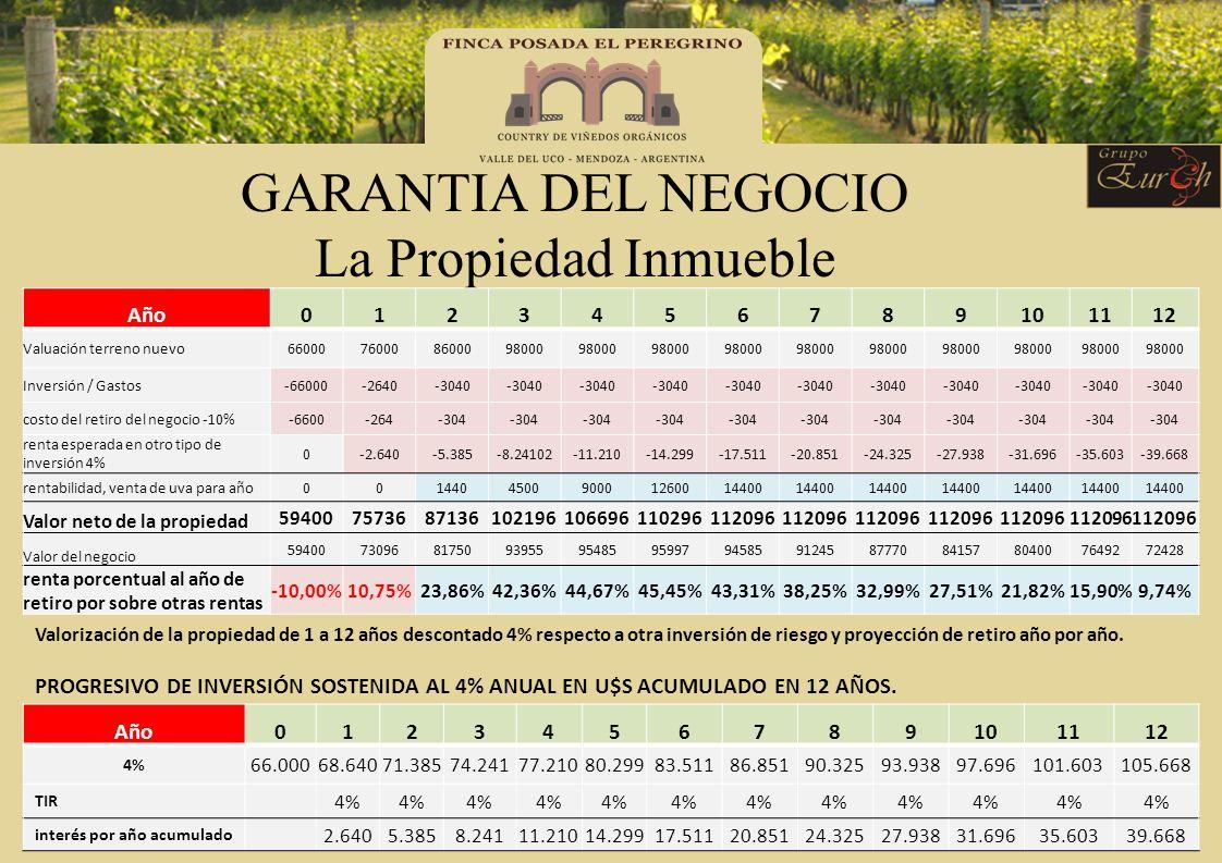 GARANTIA DEL NEGOCIO La Propiedad Inmueble