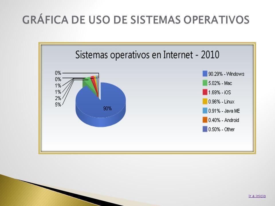 GRÁFICA DE USO DE SISTEMAS OPERATIVOS