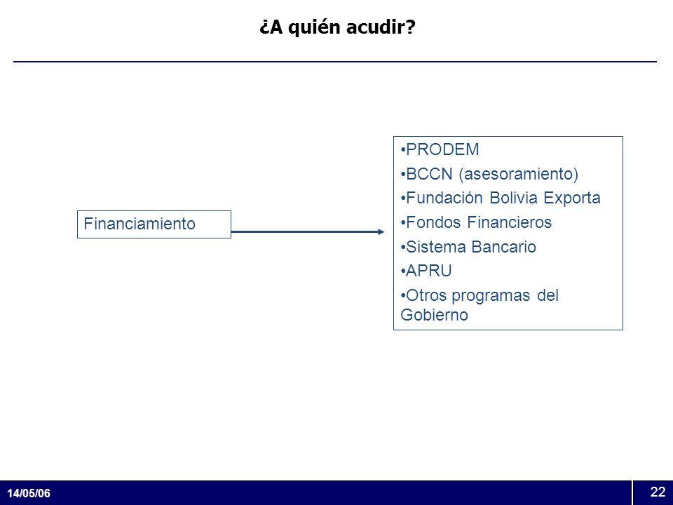 ¿A quién acudir PRODEM BCCN (asesoramiento) Fundación Bolivia Exporta