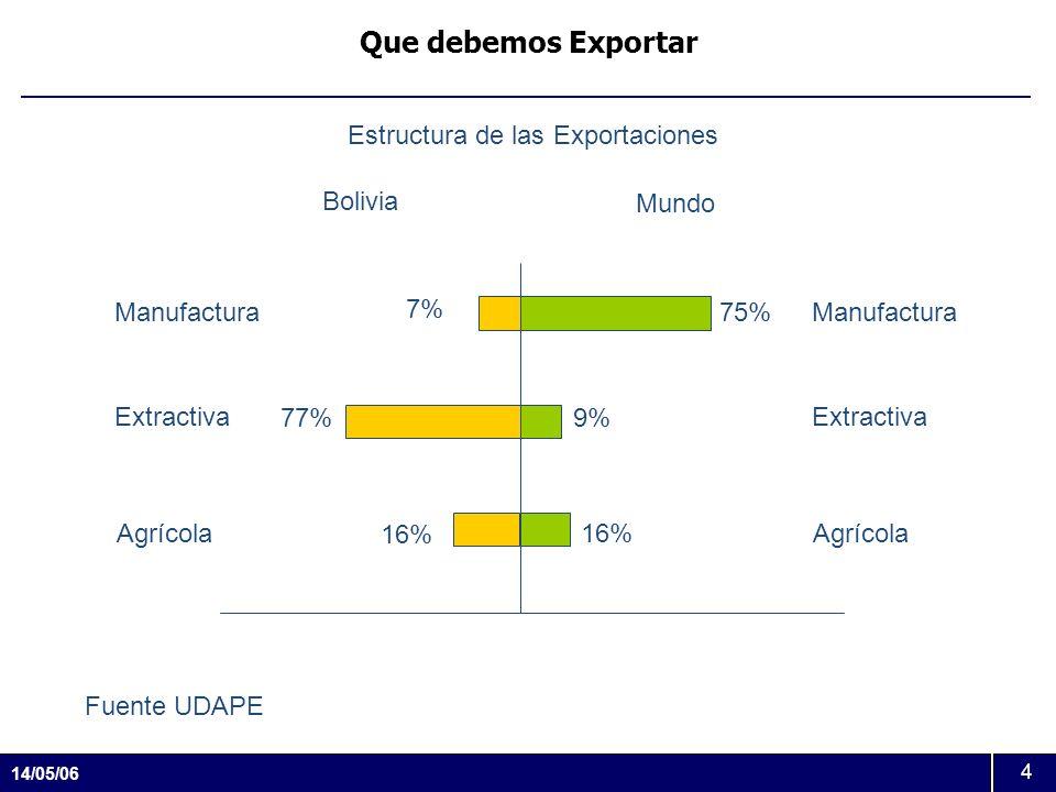 Que debemos Exportar Estructura de las Exportaciones Bolivia Mundo