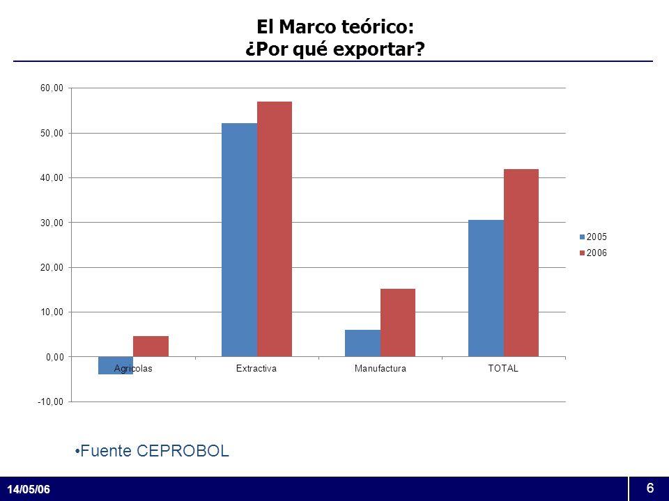 El Marco teórico: ¿Por qué exportar