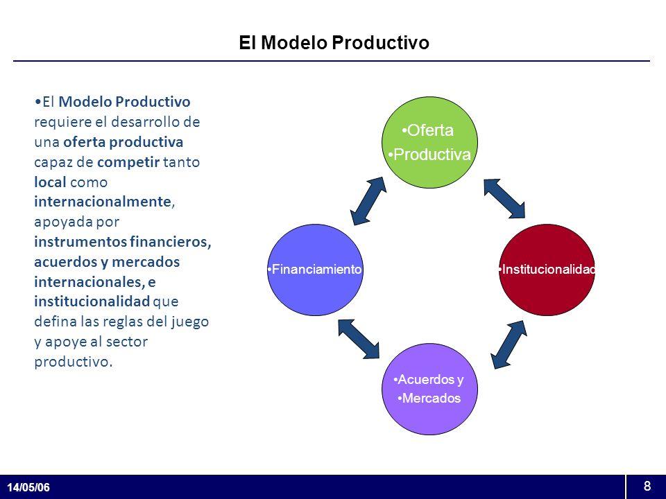 El Modelo Productivo