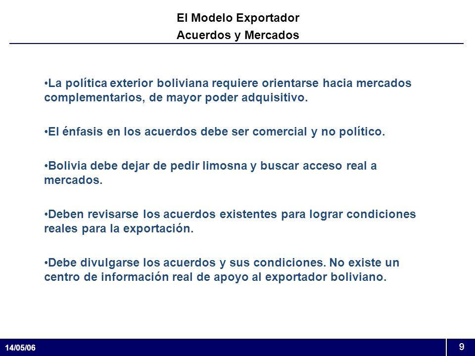 El Modelo Exportador Acuerdos y Mercados.