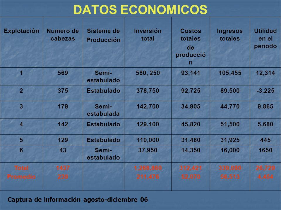 DATOS ECONOMICOS Explotación Numero de cabezas Sistema de Producción