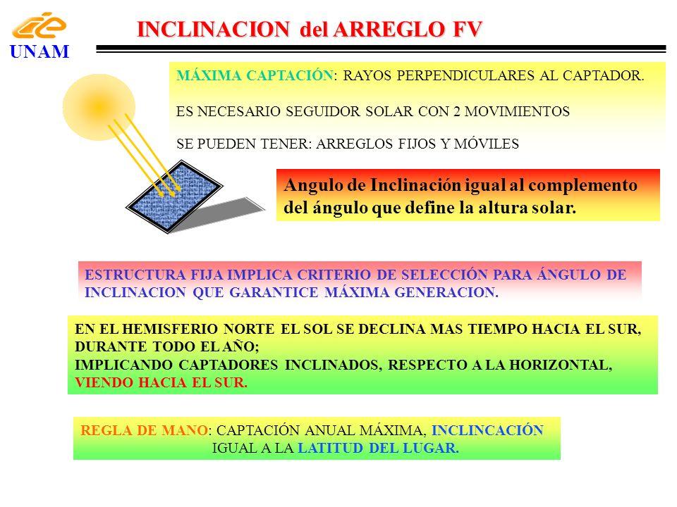 INCLINACION del ARREGLO FV