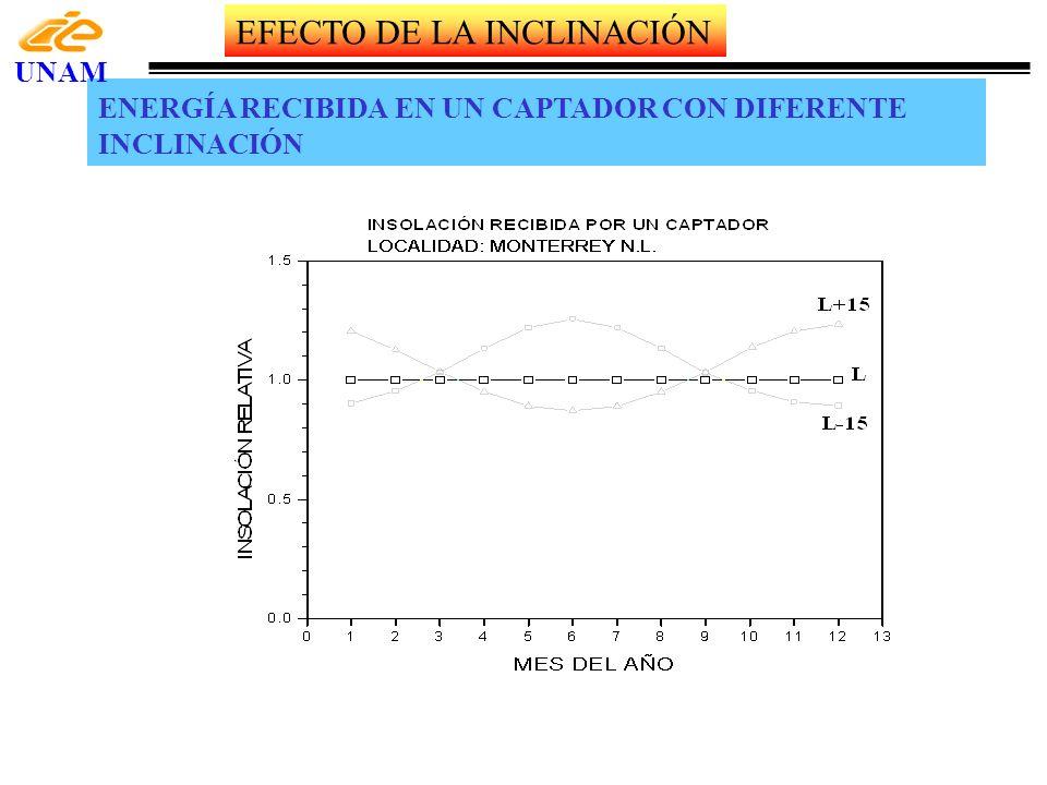 EFECTO DE LA INCLINACIÓN