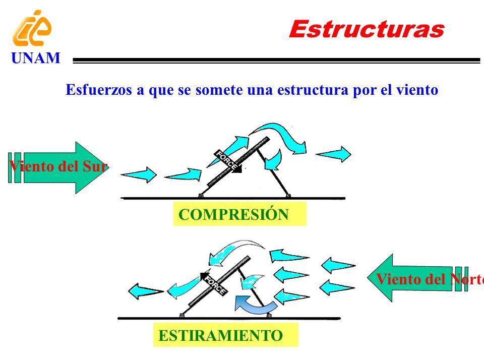 Estructuras UNAM. Esfuerzos a que se somete una estructura por el viento. Viento del Sur. COMPRESIÓN.