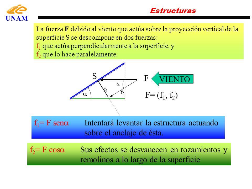 Estructuras UNAM. La fuerza F debido al viento que actúa sobre la proyección vertical de la superficie S se descompone en dos fuerzas: