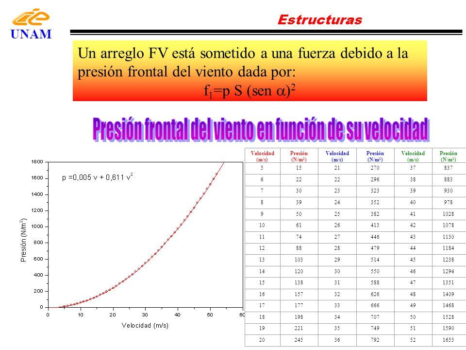 Presión frontal del viento en función de su velocidad