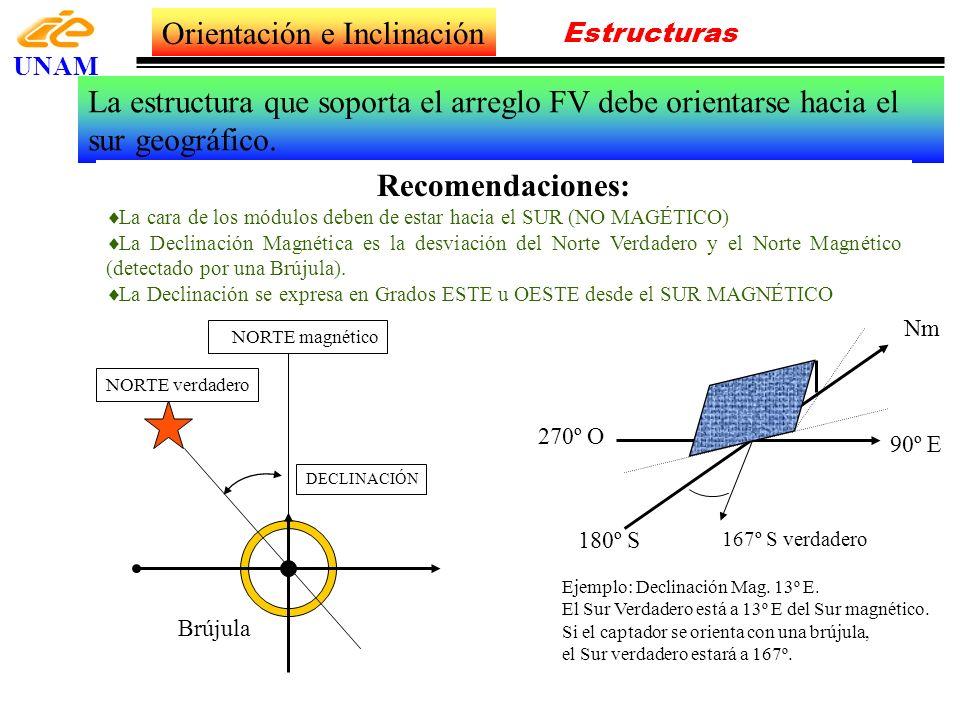 Orientación e Inclinación