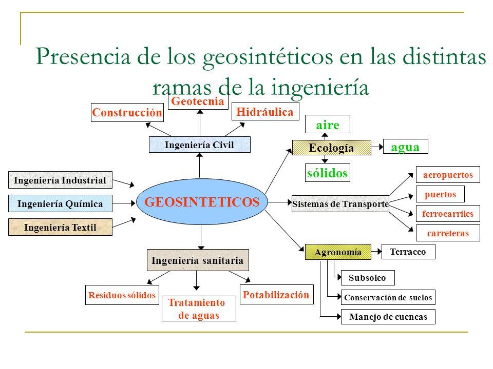 Presencia de los geosintéticos en las distintas ramas de la ingeniería