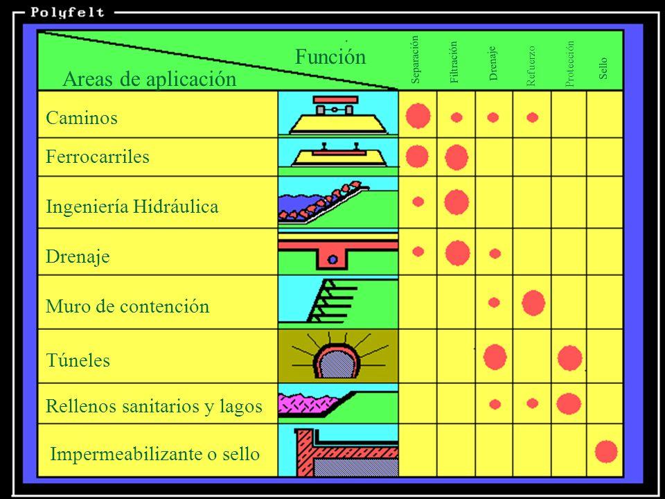 Función Areas de aplicación Caminos Ferrocarriles