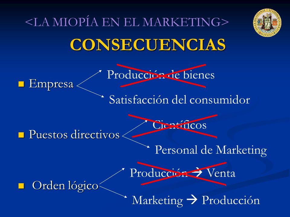 CONSECUENCIAS <LA MIOPÍA EN EL MARKETING> Empresa