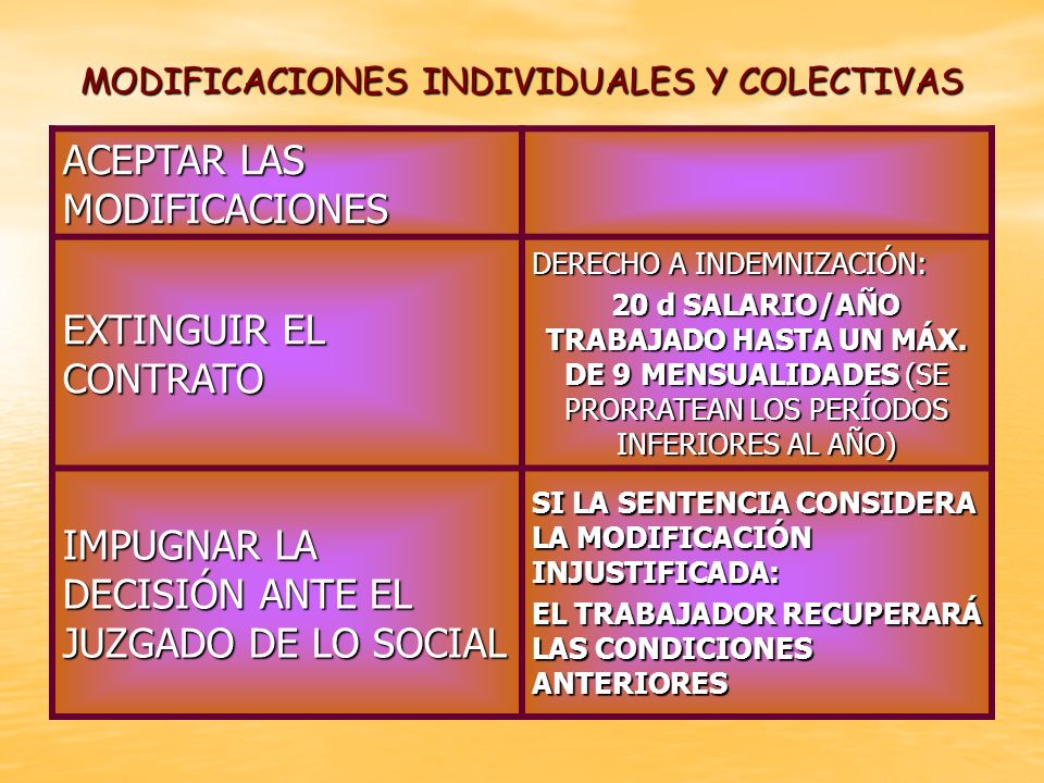 MODIFICACIONES INDIVIDUALES Y COLECTIVAS