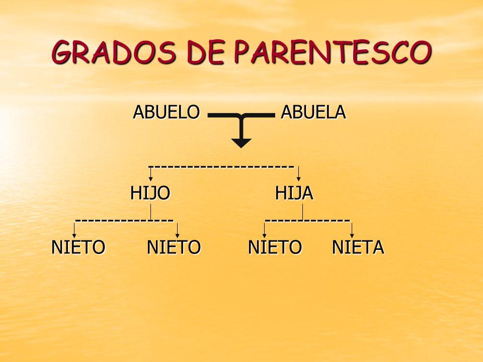 GRADOS DE PARENTESCO ABUELO ABUELA ---------------------- HIJO HIJA