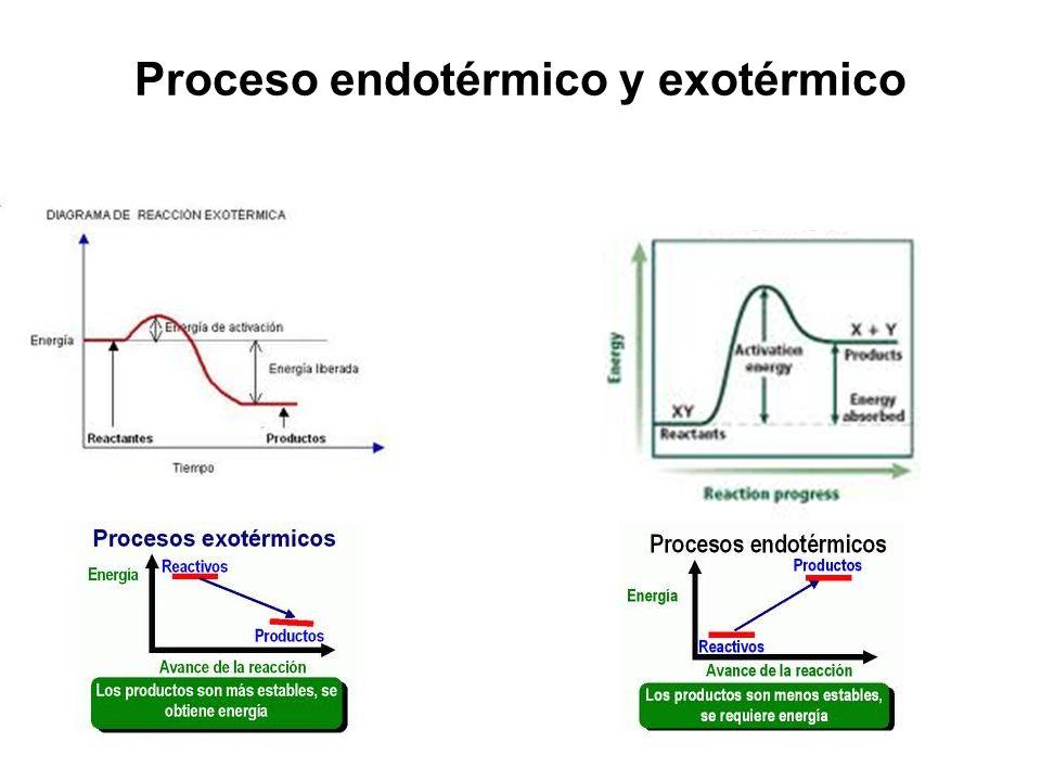 Proceso endotérmico y exotérmico