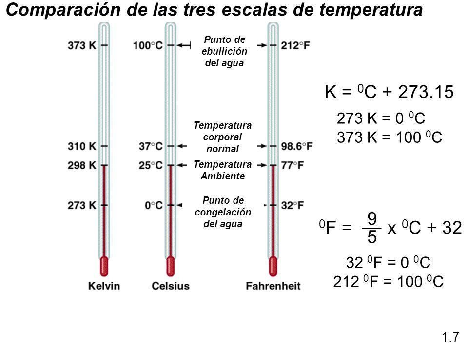 Comparación de las tres escalas de temperatura