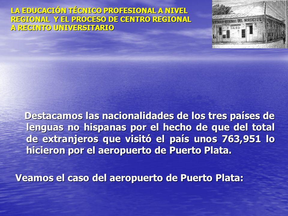 Veamos el caso del aeropuerto de Puerto Plata: