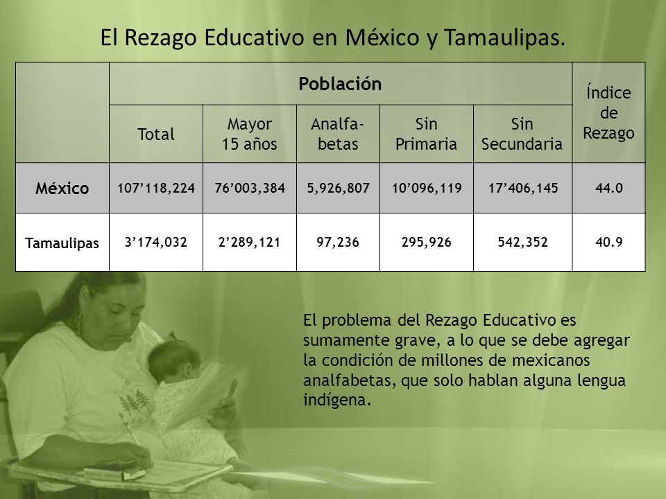 El Rezago Educativo en México y Tamaulipas.