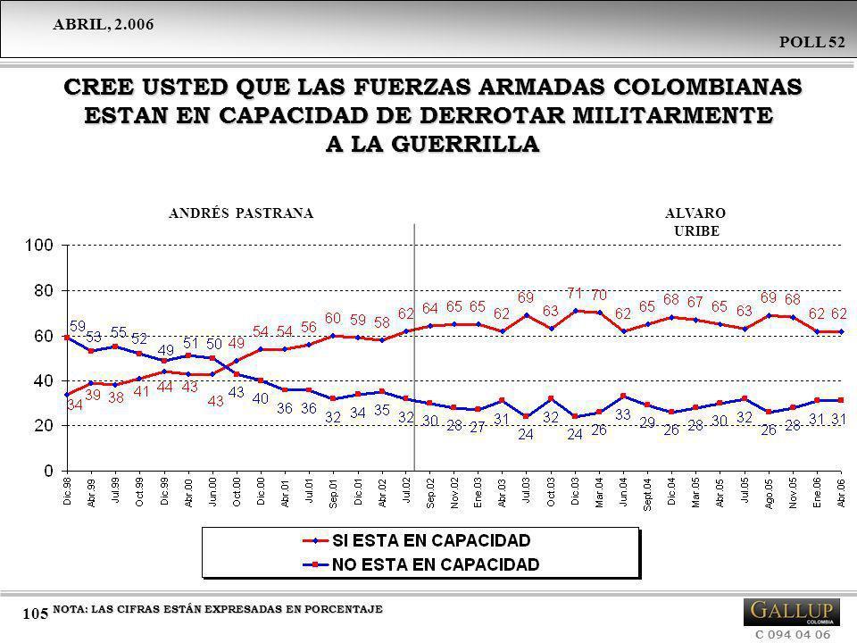 CREE USTED QUE LAS FUERZAS ARMADAS COLOMBIANAS ESTAN EN CAPACIDAD DE DERROTAR MILITARMENTE A LA GUERRILLA