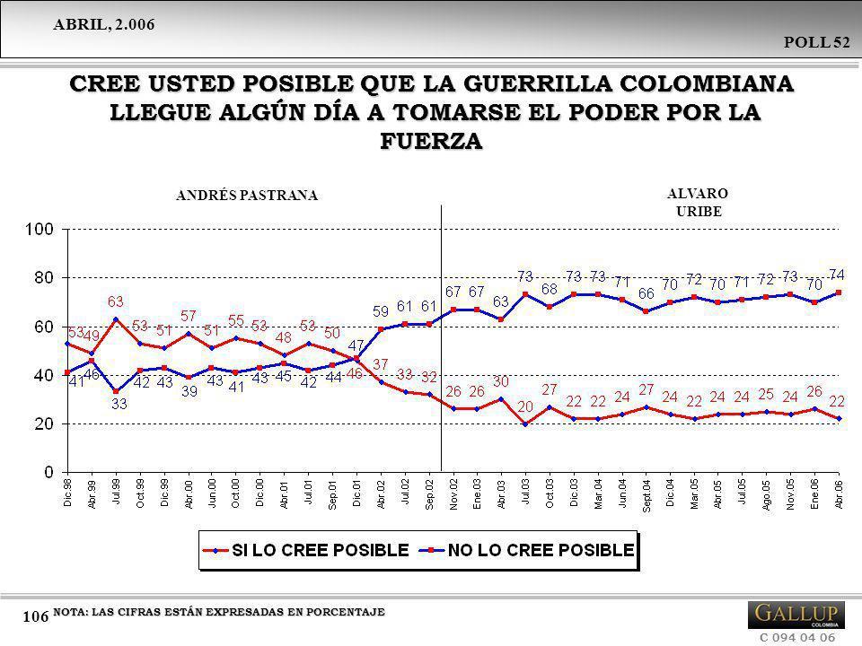 CREE USTED POSIBLE QUE LA GUERRILLA COLOMBIANA LLEGUE ALGÚN DÍA A TOMARSE EL PODER POR LA FUERZA