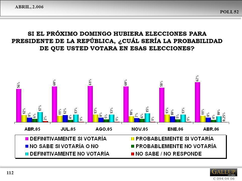 SI EL PRÓXIMO DOMINGO HUBIERA ELECCIONES PARA PRESIDENTE DE LA REPÚBLICA, ¿CUÁL SERÍA LA PROBABILIDAD DE QUE USTED VOTARA EN ESAS ELECCIONES