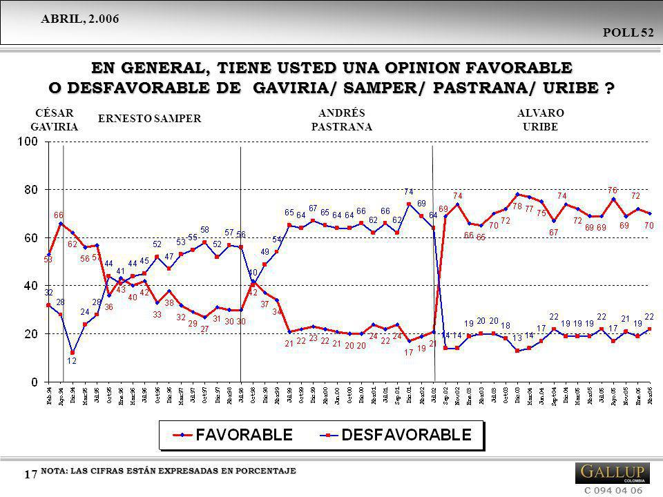 EN GENERAL, TIENE USTED UNA OPINION FAVORABLE O DESFAVORABLE DE GAVIRIA/ SAMPER/ PASTRANA/ URIBE