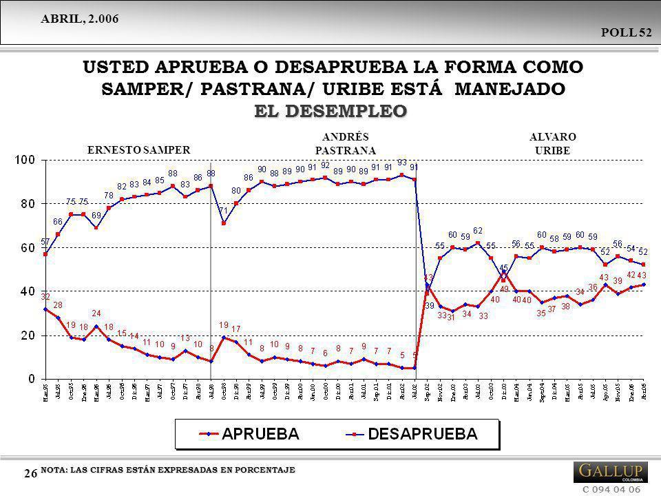 USTED APRUEBA O DESAPRUEBA LA FORMA COMO SAMPER/ PASTRANA/ URIBE ESTÁ MANEJADO EL DESEMPLEO
